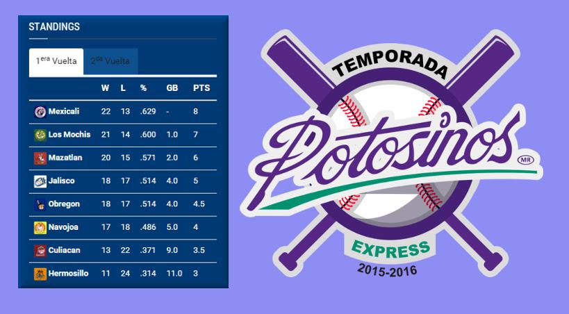 Liga Mexicana Del Pacifico Culmino La Primera Vuelta Del Campeonato 2015 2016 Beisbolysoftbol Com